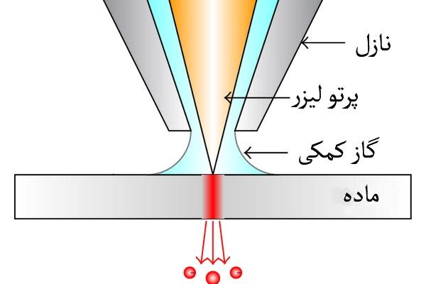 تاثیر گاز در برش لیزر